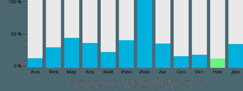 Динамика поиска авиабилетов из Сыктывкара в Красноярск по месяцам