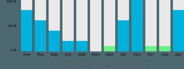 Динамика поиска авиабилетов из Сыктывкара в Курган по месяцам