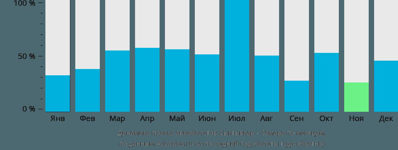 Динамика поиска авиабилетов из Сыктывкара в Самару по месяцам