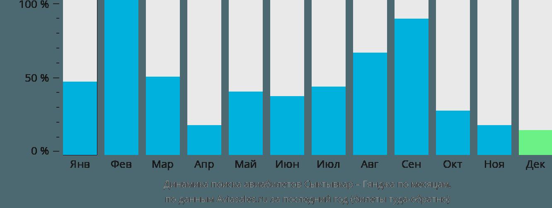 Динамика поиска авиабилетов из Сыктывкара в Гянджу по месяцам