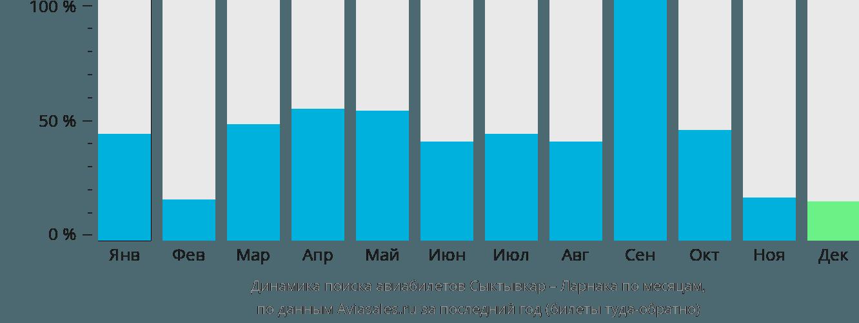 Динамика поиска авиабилетов из Сыктывкара в Ларнаку по месяцам