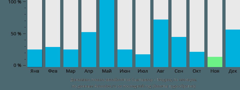 Динамика поиска авиабилетов из Сыктывкара в Мадрид по месяцам