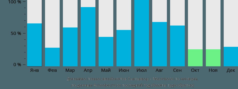 Динамика поиска авиабилетов из Сыктывкара в Махачкалу по месяцам