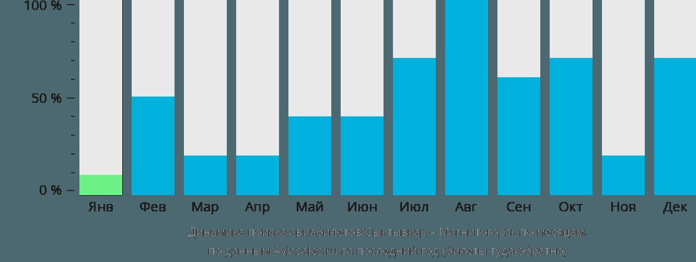 Динамика поиска авиабилетов из Сыктывкара в Магнитогорск по месяцам