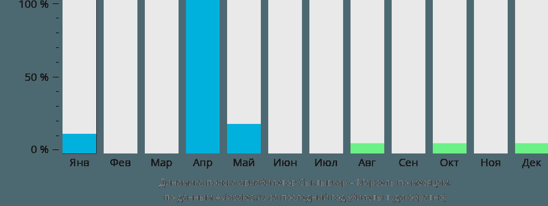 Динамика поиска авиабилетов из Сыктывкара в Марсель по месяцам