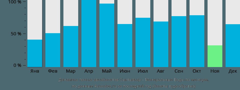 Динамика поиска авиабилетов из Сыктывкара в Минеральные воды по месяцам
