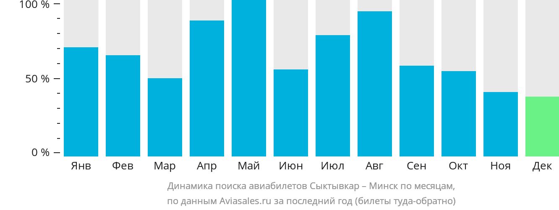 Динамика поиска авиабилетов из Сыктывкара в Минск по месяцам