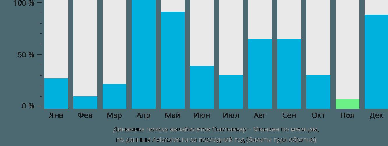 Динамика поиска авиабилетов из Сыктывкара в Мюнхен по месяцам
