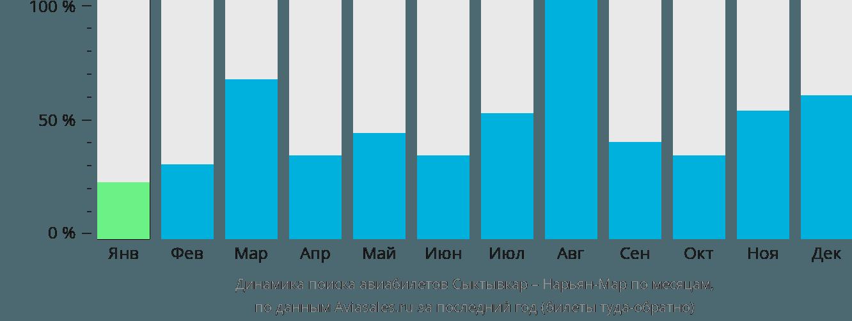 Динамика поиска авиабилетов из Сыктывкара в Нарьян-Мар по месяцам