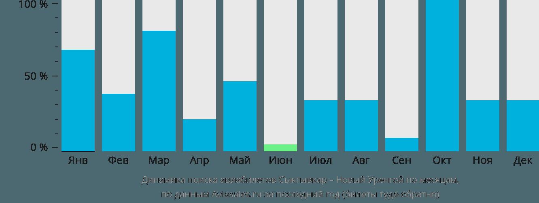 Динамика поиска авиабилетов из Сыктывкара в Новый Уренгой по месяцам