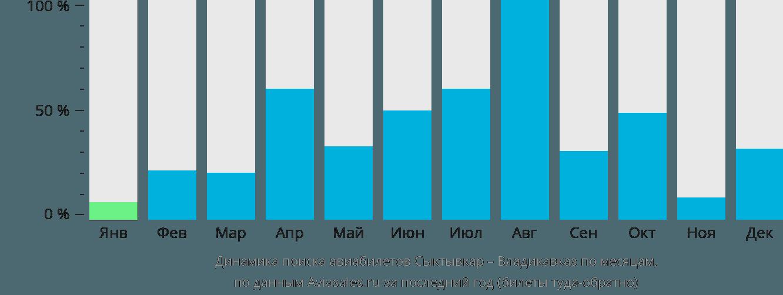 Динамика поиска авиабилетов из Сыктывкара во Владикавказ по месяцам