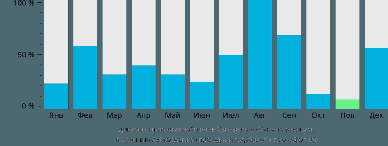 Динамика поиска авиабилетов из Сыктывкара в Омск по месяцам