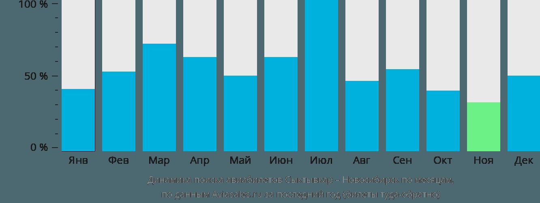 Динамика поиска авиабилетов из Сыктывкара в Новосибирск по месяцам