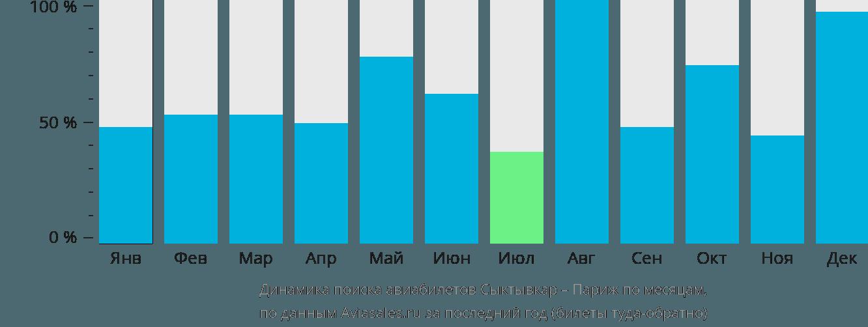 Динамика поиска авиабилетов из Сыктывкара в Париж по месяцам