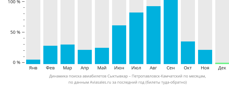 Динамика поиска авиабилетов из Сыктывкара в Петропавловск-Камчатский по месяцам