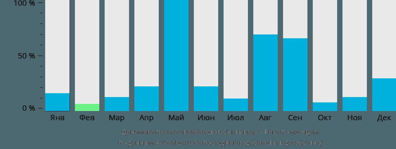 Динамика поиска авиабилетов из Сыктывкара в Ригу по месяцам