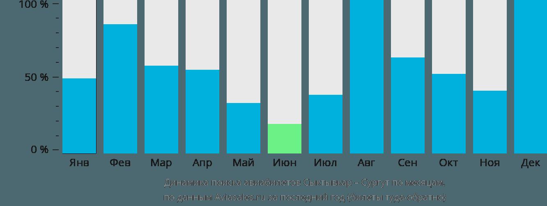 Динамика поиска авиабилетов из Сыктывкара в Сургут по месяцам