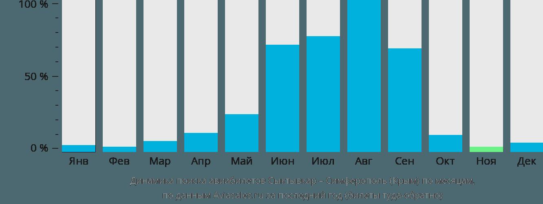 Динамика поиска авиабилетов из Сыктывкара в Симферополь по месяцам