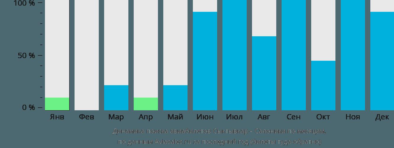 Динамика поиска авиабилетов из Сыктывкара в Салоники по месяцам