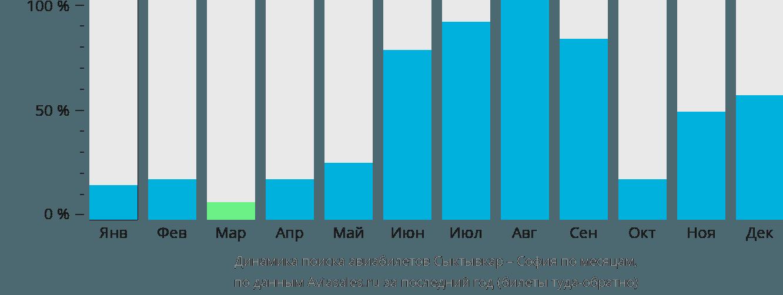 Динамика поиска авиабилетов из Сыктывкара в Софию по месяцам