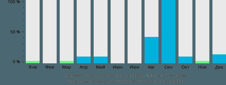 Динамика поиска авиабилетов из Сыктывкара в Штутгарт по месяцам