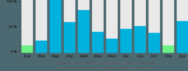 Динамика поиска авиабилетов из Сыктывкара в Ташкент по месяцам