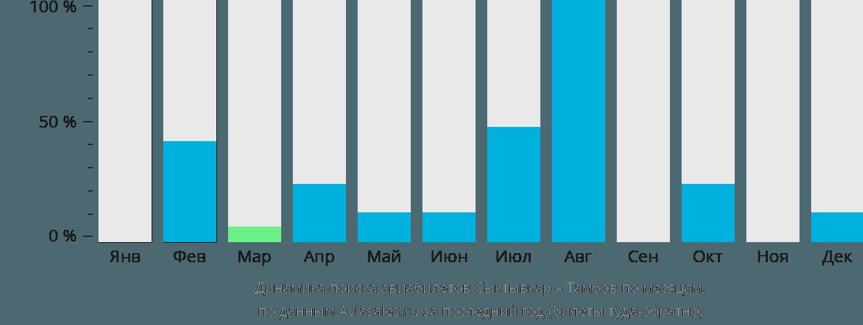 Динамика поиска авиабилетов из Сыктывкара в Тамбов по месяцам