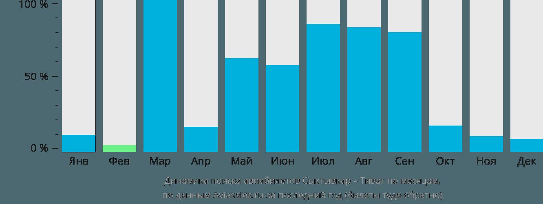 Динамика поиска авиабилетов из Сыктывкара в Тиват по месяцам