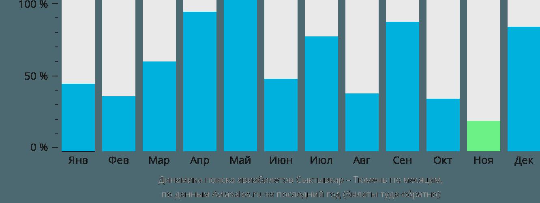 Динамика поиска авиабилетов из Сыктывкара в Тюмень по месяцам