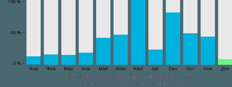 Динамика поиска авиабилетов из Сыктывкара в Тель-Авив по месяцам