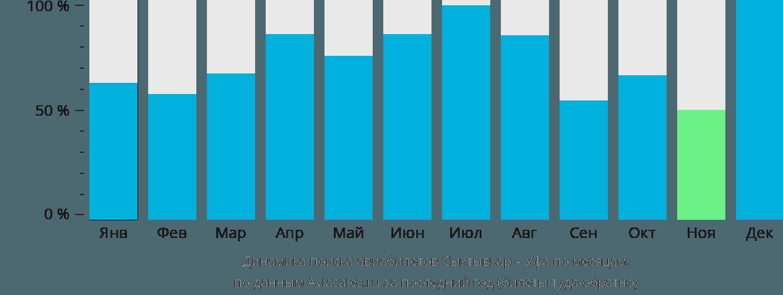 Динамика поиска авиабилетов из Сыктывкара в Уфу по месяцам