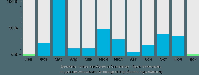 Динамика поиска авиабилетов из Сыктывкара в Курск по месяцам