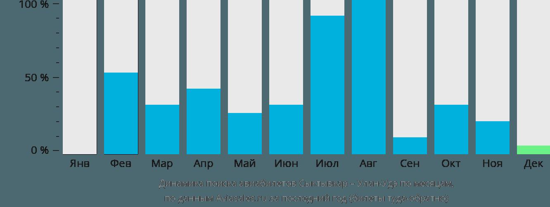 Динамика поиска авиабилетов из Сыктывкара в Улан-Удэ по месяцам