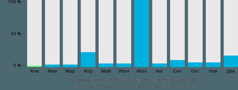 Динамика поиска авиабилетов из Сыктывкара в Варшаву по месяцам