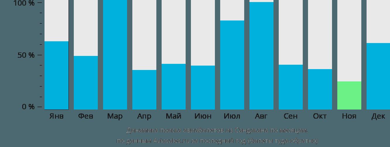 Динамика поиска авиабилетов из Сандакана по месяцам