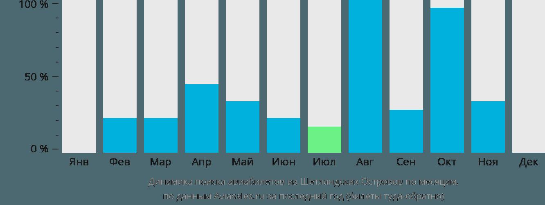 Динамика поиска авиабилетов из Шетландских Островов по месяцам