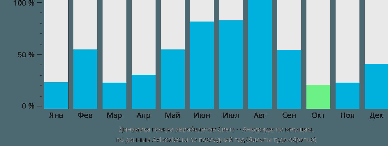 Динамика поиска авиабилетов из Сиэтла в Анкоридж по месяцам