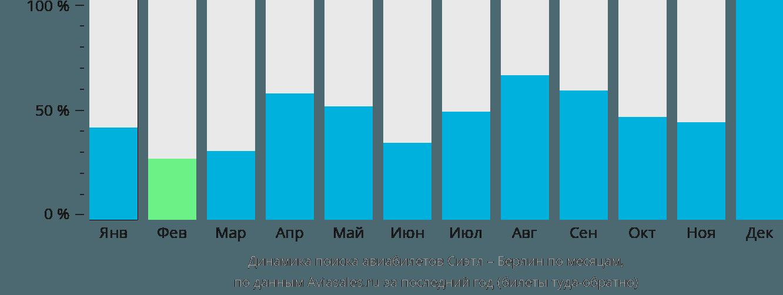 Динамика поиска авиабилетов из Сиэтла в Берлин по месяцам