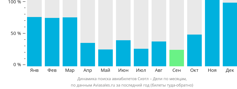 Динамика поиска авиабилетов из Сиэтла в Дели по месяцам