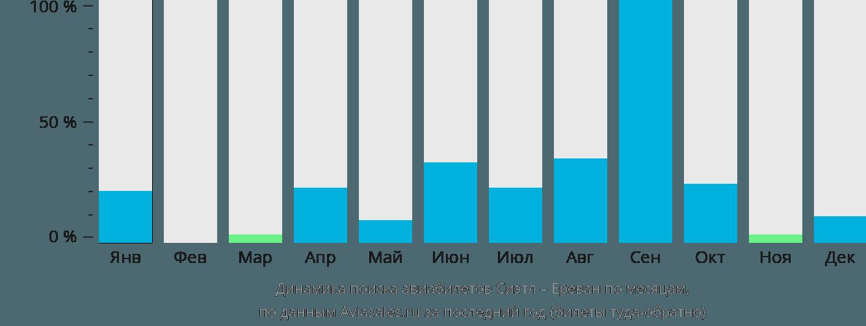 Динамика поиска авиабилетов из Сиэтла в Ереван по месяцам