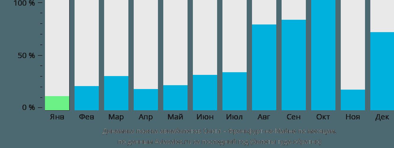 Динамика поиска авиабилетов из Сиэтла во Франкфурт-на-Майне по месяцам