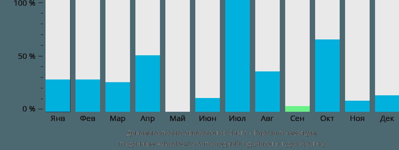 Динамика поиска авиабилетов из Сиэтла в Карачи по месяцам