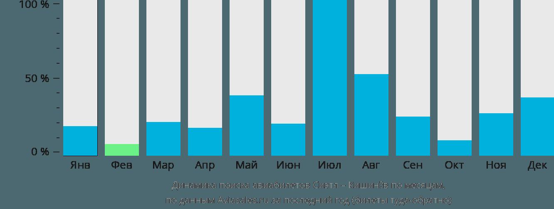 Динамика поиска авиабилетов из Сиэтла в Кишинёв по месяцам