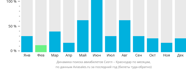Динамика поиска авиабилетов из Сиэтла в Краснодар по месяцам