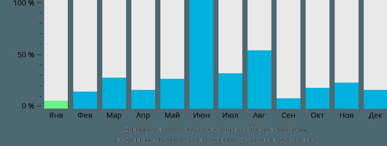 Динамика поиска авиабилетов из Сиэтла в Минск по месяцам