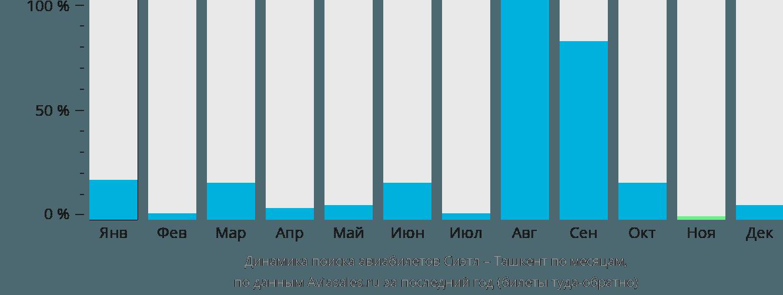 Динамика поиска авиабилетов из Сиэтла в Ташкент по месяцам