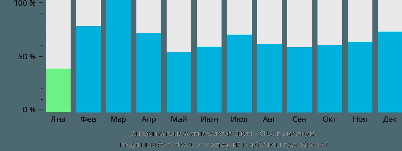 Динамика поиска авиабилетов из Сиэтла в США по месяцам