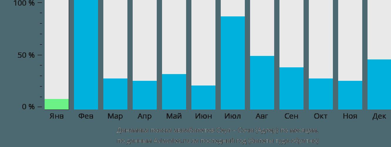 Динамика поиска авиабилетов из Сеула в Сочи по месяцам