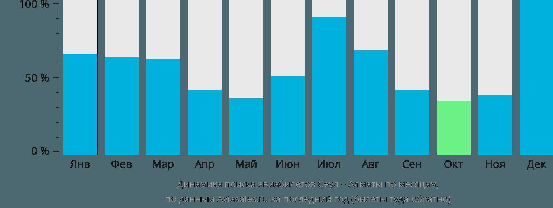 Динамика поиска авиабилетов из Сеула в Алматы по месяцам