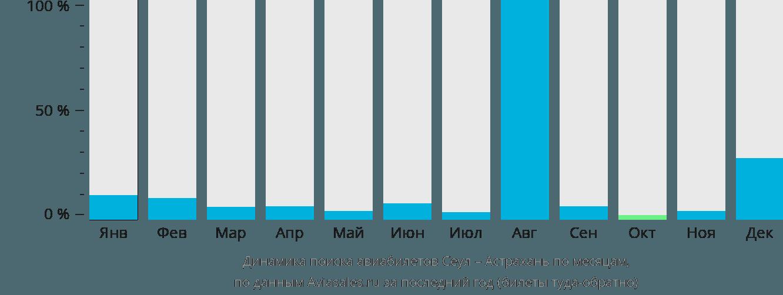 Динамика поиска авиабилетов из Сеула в Астрахань по месяцам